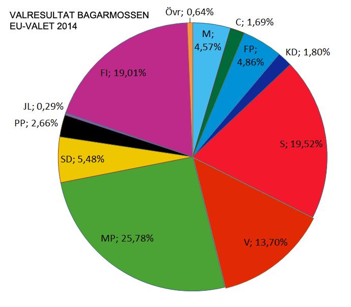 En sammanställning av valresultaten i de 7 distrikt som utgör Bagarmossen.